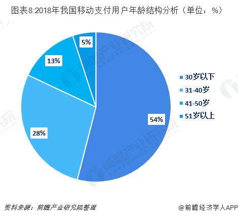 图表8:2018年我国移动支付用户年龄结构分析(单位:%)