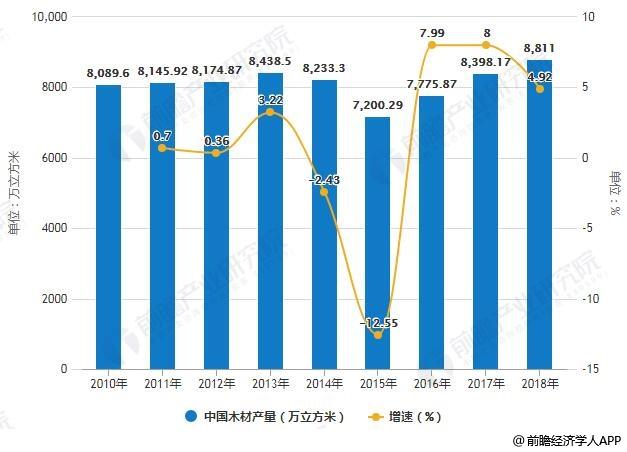 2010-2018年中国木材产量统计及增长情况