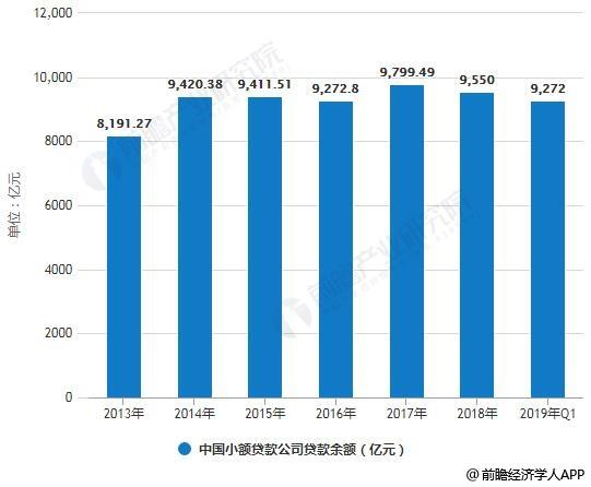 2013-2019年Q1中国小额贷款企业数量、贷款余额统计情况