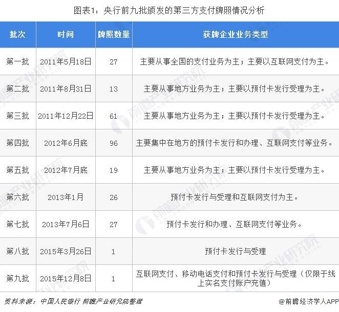图表1:央行前九批颁发的第三方支付牌照情况分析