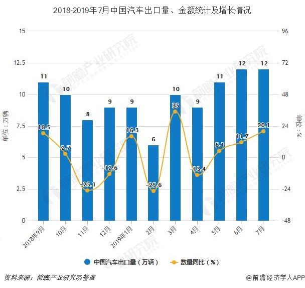 2018-2019年7月中国汽车出口量、金额统计及增长情况