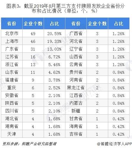 图表3:截至2019年8月第三方支付牌照发放企业省份分布和占比情况(单位:个,%)