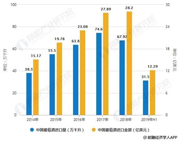 2014-2019年H1中国葡萄酒进口量、金额统计情况