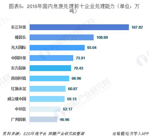 图表5:2018年国内危废处理前十企业处理能力(单位:万吨)