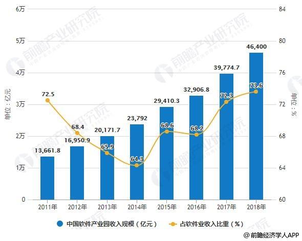 2011-2018年中国App产业园收入规模及占App业收入比重统计情况