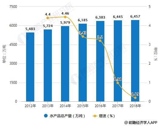 2012-2018年中国水产品总产量统计及增长情况