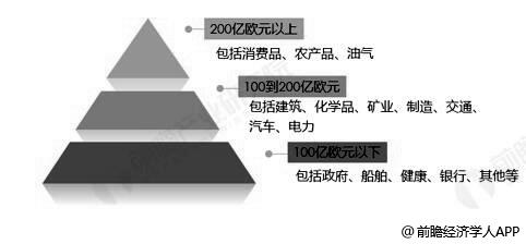 2020年全球潜在检测行业市场规模分层级情况