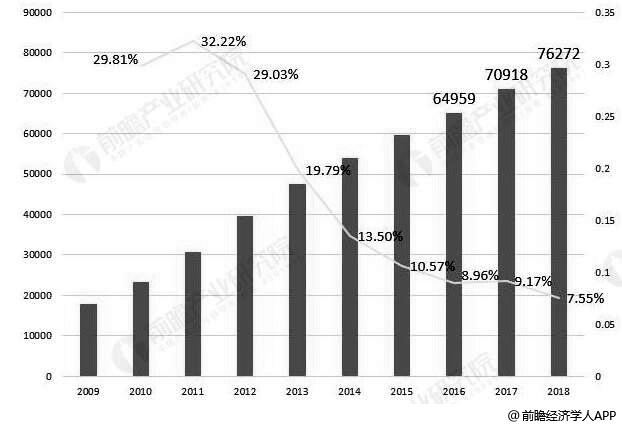 2009-2018年中国林业产业总产值(按现价计算)统计及增长情况