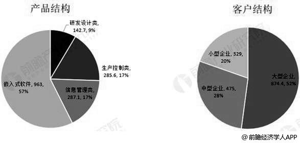 2018年中国工业App行业按产品和客户划分市场结构分析情况