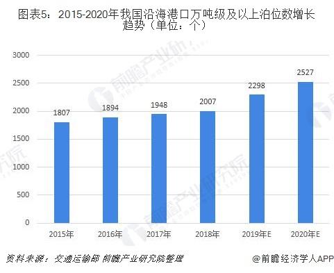 图表5:2015-2020年我国沿海港口万吨级及以上泊位数增长趋势(单位:个)