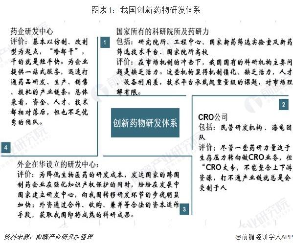 图表1:我国创新药物研发体系
