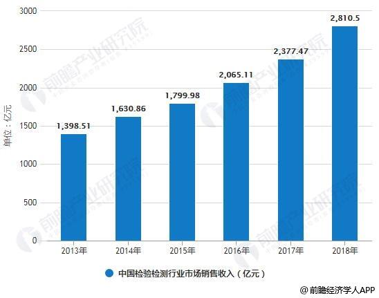 2013-2018年中国检验检测行业市场销售收入统计情况