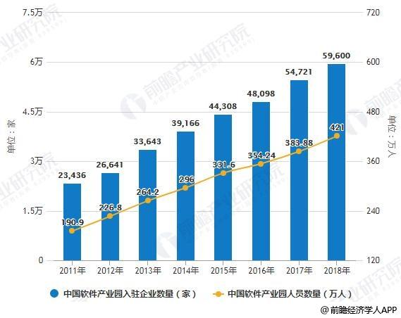 2011-2018年中国App产业园入驻企业及人员数量统计情况