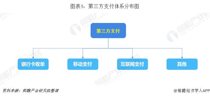 图表1:第三方支付体系分布图