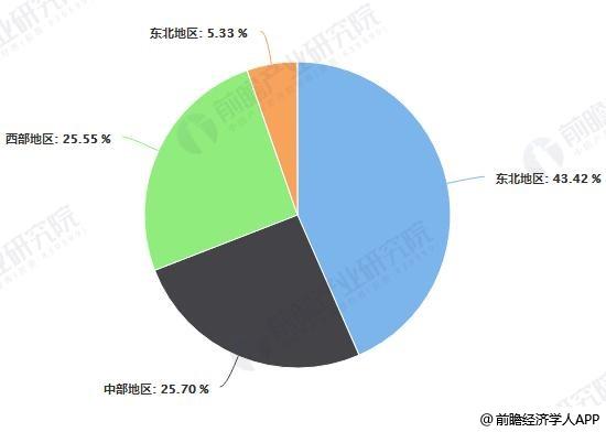 2018年中国林业总产值分区域比重统计情况
