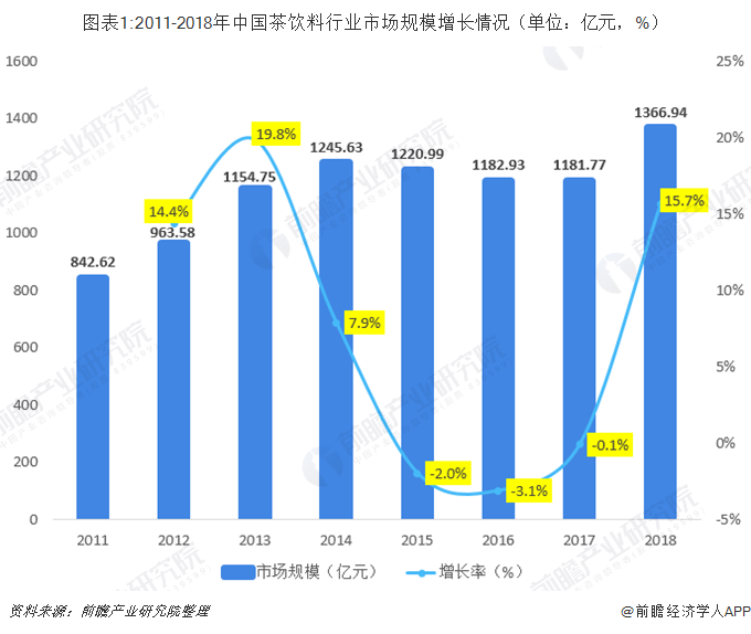 图表1:2011-2018年中国茶饮料行业市场规模增长情况(单位:亿元,%)
