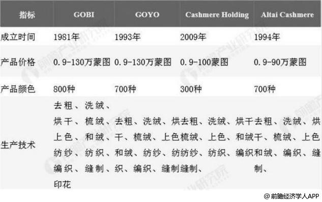 2018年蒙古国羊绒主要品牌概况分析情况