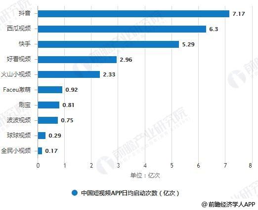 2019年6月中国短视频APP日均启动次数和用户日均使用时长TOP10统计情况