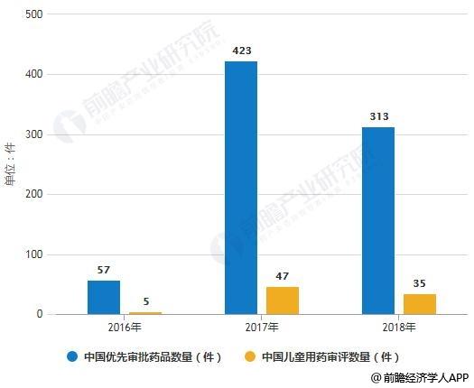 2016-2018年中国优先审批药品和儿童用药审评数量统计情况