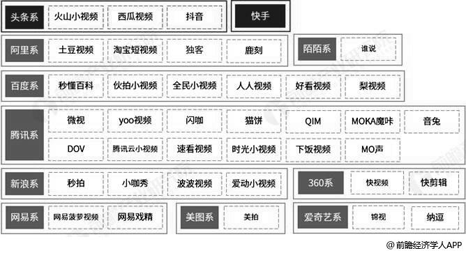 短视频行业中国主要竞争者分析情况