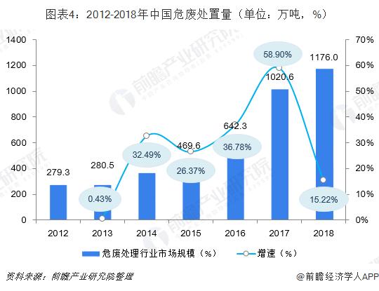 图表4:2012-2018年中国危废处置量(单位:万吨,%)