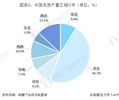 图表2:中国危废产量区域分布(单位:%)