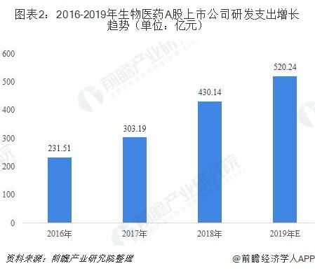 图表2:2016-2019年生物医药A股上市公司研发支出增长趋势(单位:亿元)