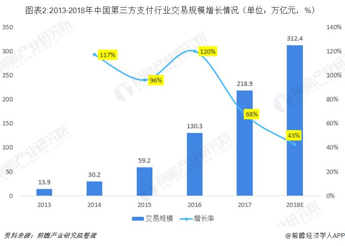 图表2:2013-2018年中国第三方支付行业交易规模增长情况(单位:万亿元,%)