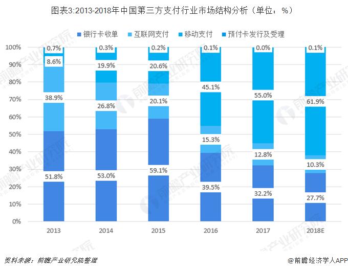 图表3:2013-2018年中国第三方支付行业市场结构分析(单位:%)