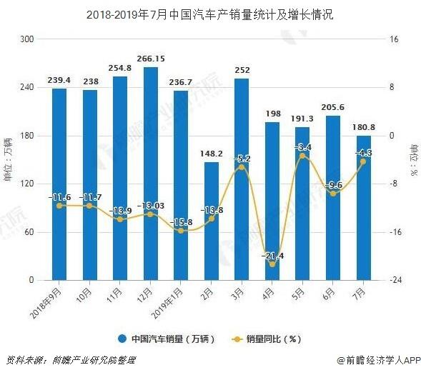 2018-2019年7月中国汽车产销量统计及增长情况