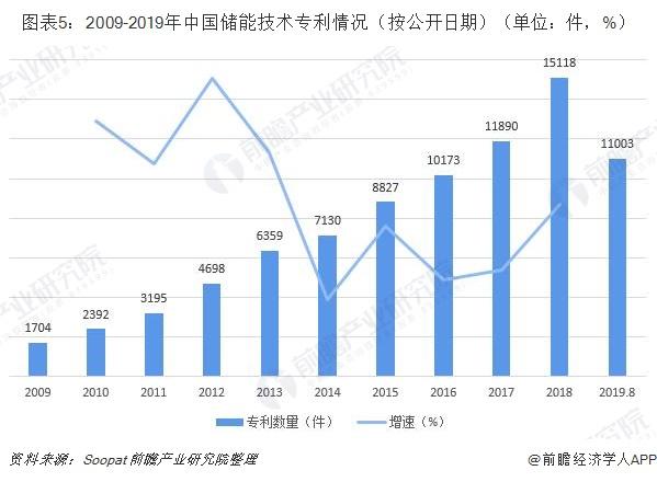 图表5:2009-2019年中国储能技术专利情况(按公开日期)(单位:件,%)