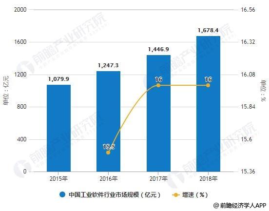 2015-2018年中国工业App行业市场规模统计及增长情况