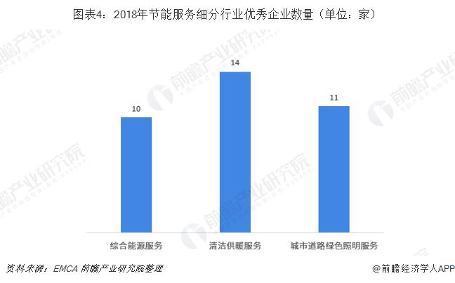 图表4:2018年节能服务细分行业优秀企业数量(单位:家)