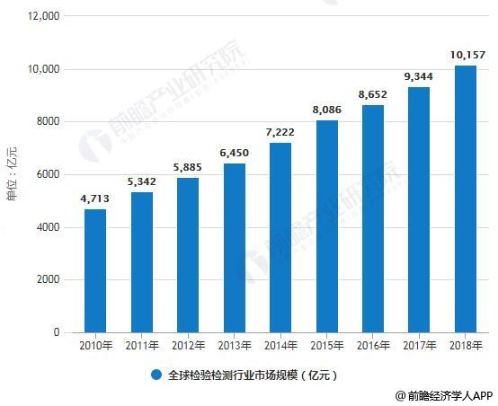 2010-2018年全球检验检测行业市场规模统计情况
