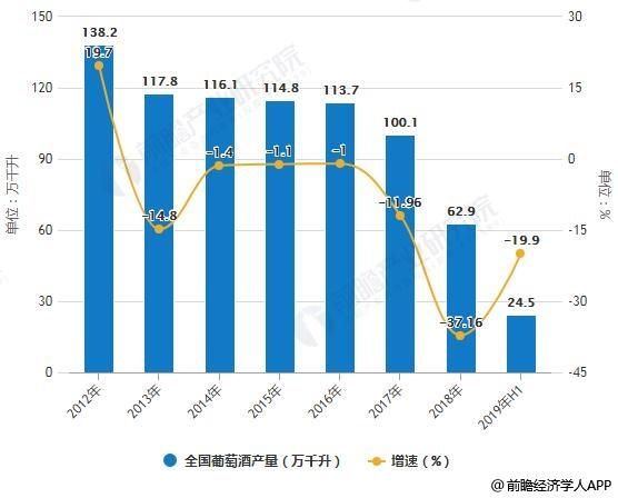 2012-2019年H1全国葡萄酒产量统计及增长情况