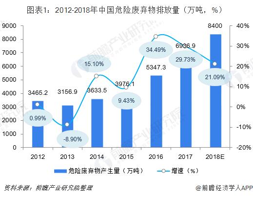 图表1:2012-2018年中国危险废弃物排放量(万吨,%)