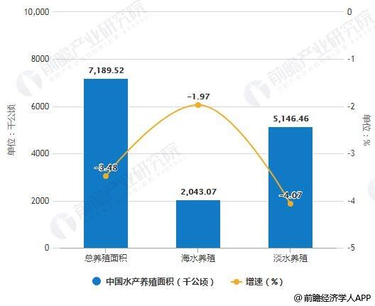 2018年中国水产养殖面积统计情况