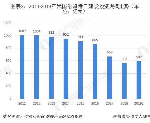 图表3:2011-2019年我国沿海港口建设投资规模走势(单位:亿元)
