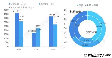 截止至2018年底中国小额贷款企业地区分布情况