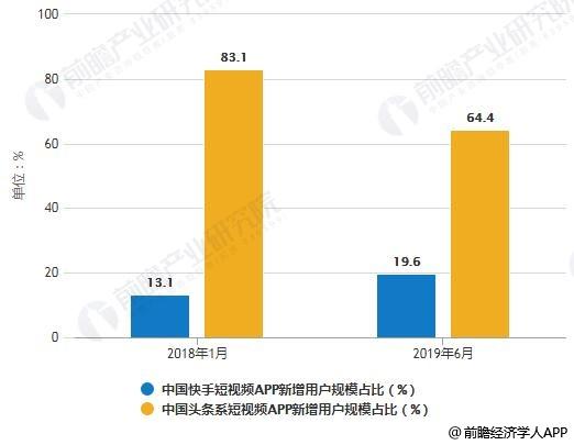 2018-2019年6月中国快手和头条系短视频APP新增用户规模占比统计情况