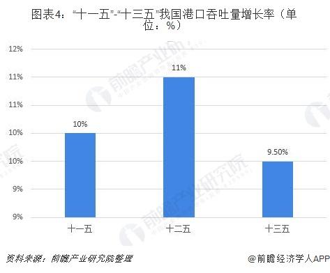 """图表4:""""十一五""""-""""十三五""""我国港口吞吐量增长率(单位:%)"""