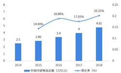 2018年中国冷链物流行业发展现状与竞争格局分析 企业集中度低,头部企业效应渐显【组图】