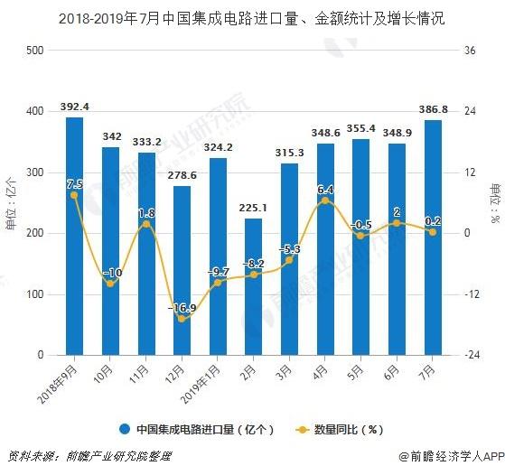 2018-2019年7月中国集成电路进口量、金额统计及增长情况