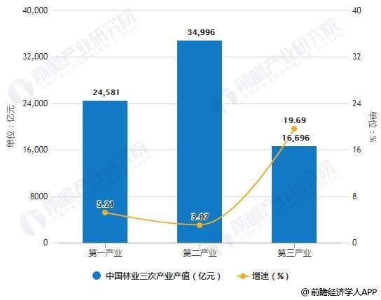 2018年中国林业三次产业产值统计及增速、占比情况