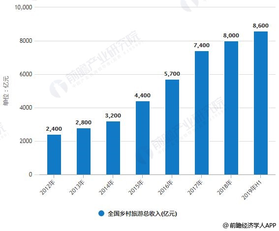 2012-2019年H1全国乡村旅游接待人次、总收入统计情况