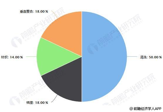 2018年蒙古国羊绒产业链格局分析情况
