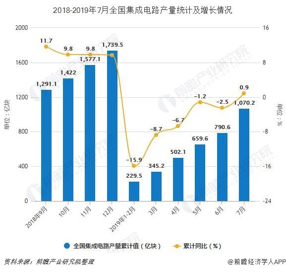 2018-2019年7月全国集成电路产量统计及增长情况