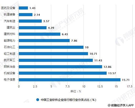 2018年中国工业App企业排行榜行业分类占比统计情况
