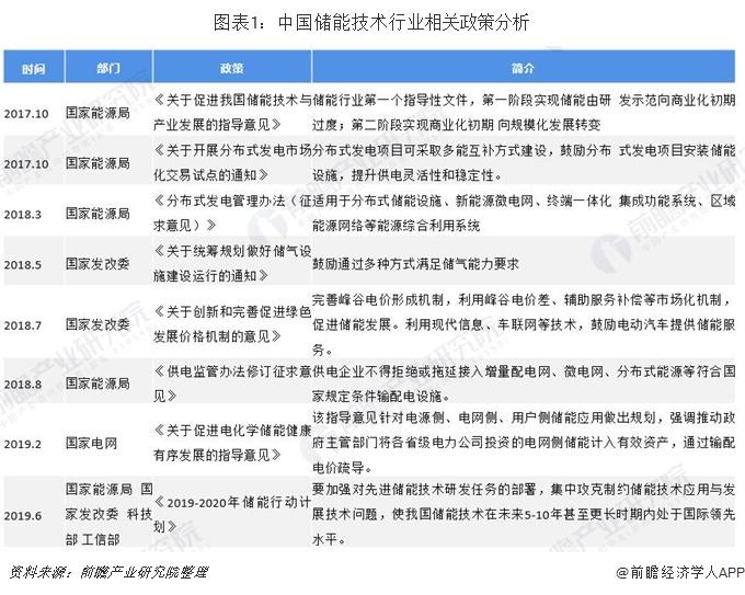 图表1:中国储能技术行业相关政策分析