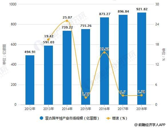 2012-2018年蒙古国羊绒产业市场规模统计及增长情况
